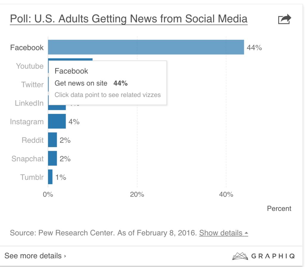 news from social media